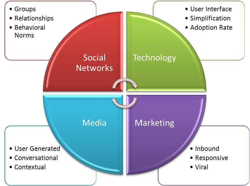 Social Media Marketing convergence graphic