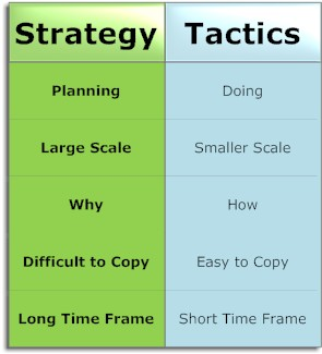 Strategy vs. tactics social business example